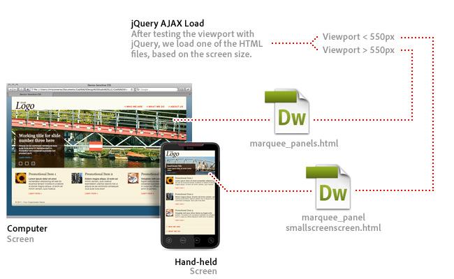 图 3. 基于jQuery返回的可视区域加载的html.